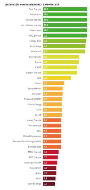 Rapportcijfers duurzaamheid energieleveranciers Nederland